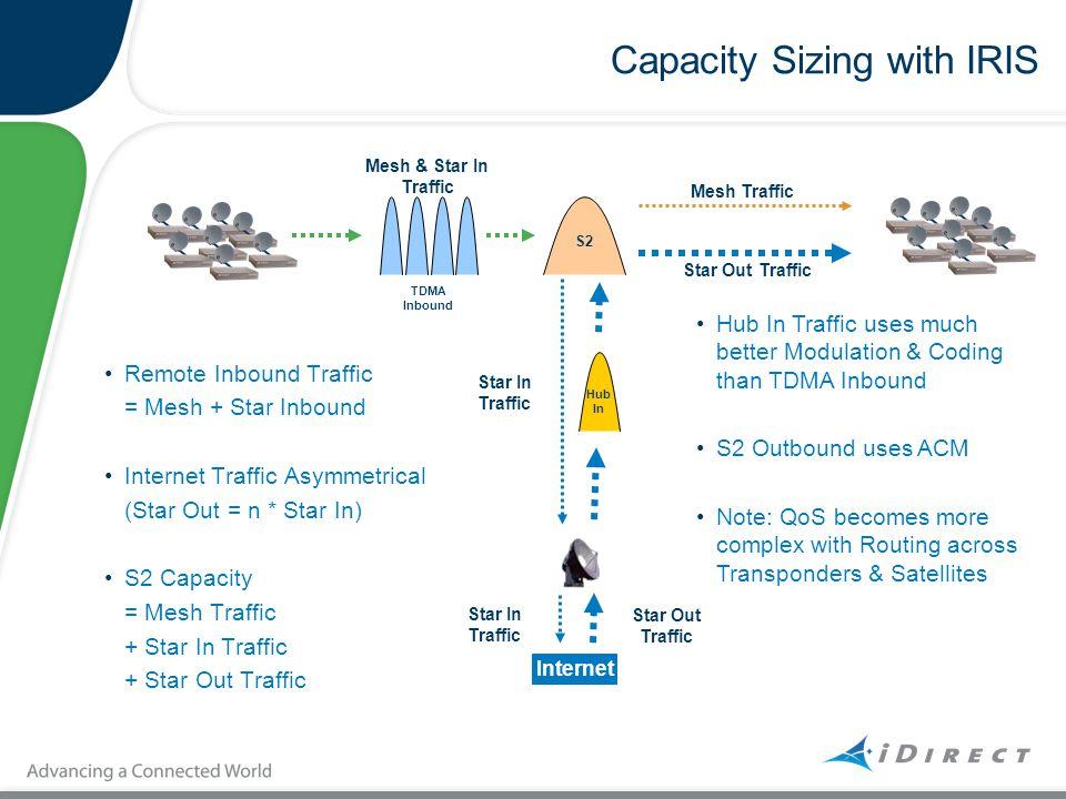 Capacity Sizing with IRIS Remote Inbound Traffic = Mesh + Star Inbound Internet Traffic Asymmetrical (Star Out = n * Star In) S2 Capacity = Mesh Traff