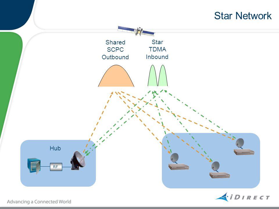 Star Network RF Shared SCPC Outbound Star TDMA Inbound Hub