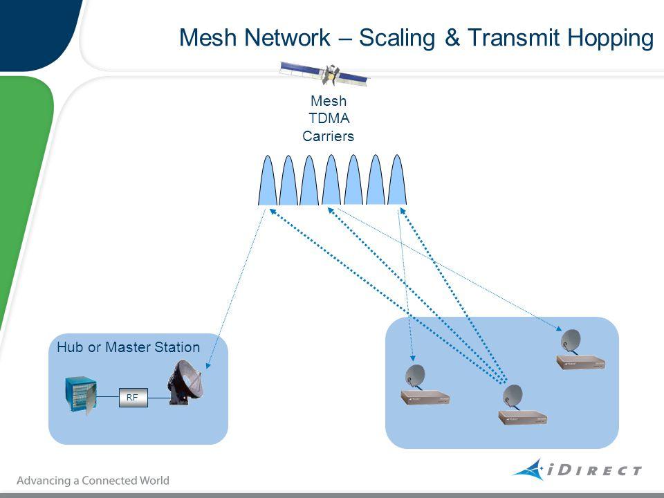 Mesh Network – Scaling & Transmit Hopping RF Hub or Master Station Mesh TDMA Carriers