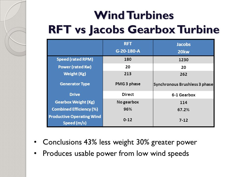 Wind Turbines RFT vs Jacobs Gearbox Turbine RFT G-20-180-A Jacobs 20kw Speed (rated RPM)180 1230 Power (rated Kw)20 Weight (Kg)213 262 Generator TypeP
