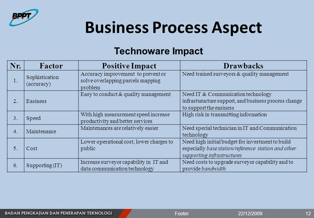 Business Process Aspect 22/12/2009Footer12 Nr.FactorPositive ImpactDrawbacks 1.