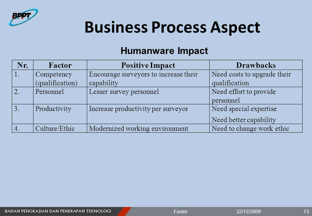 Business Process Aspect 22/12/2009Footer13 Nr.FactorPositive ImpactDrawbacks 1.Competency (qualification) Encourage surveyors to increase their capability Need costs to upgrade their qualification 2.PersonnelLesser survey personnelNeed effort to provide personnel 3.ProductivityIncrease productivity per surveyorNeed special expertise Need better capability 4.Culture/EthicModernized working environmentNeed to change work ethic Humanware Impact