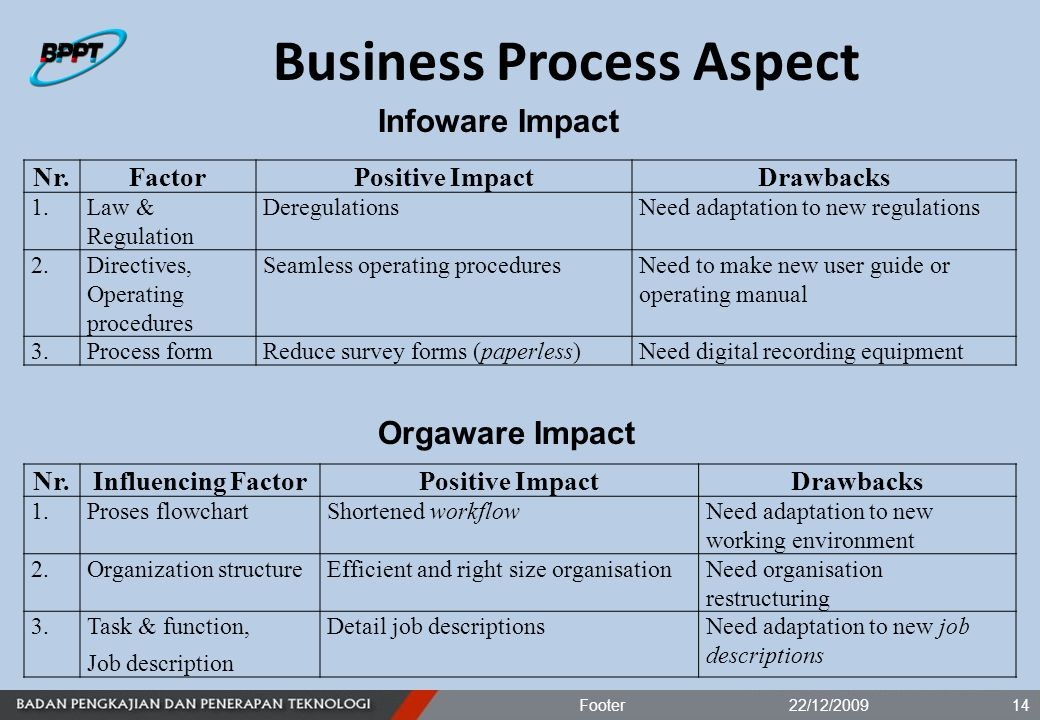 Business Process Aspect 22/12/2009Footer14 Infoware Impact Orgaware Impact Nr.FactorPositive ImpactDrawbacks 1.Law & Regulation DeregulationsNeed adaptation to new regulations 2.Directives, Operating procedures Seamless operating proceduresNeed to make new user guide or operating manual 3.Process formReduce survey forms (paperless)Need digital recording equipment Nr.Influencing FactorPositive ImpactDrawbacks 1.Proses flowchartShortened workflowNeed adaptation to new working environment 2.Organization structureEfficient and right size organisationNeed organisation restructuring 3.Task & function, Job description Detail job descriptionsNeed adaptation to new job descriptions