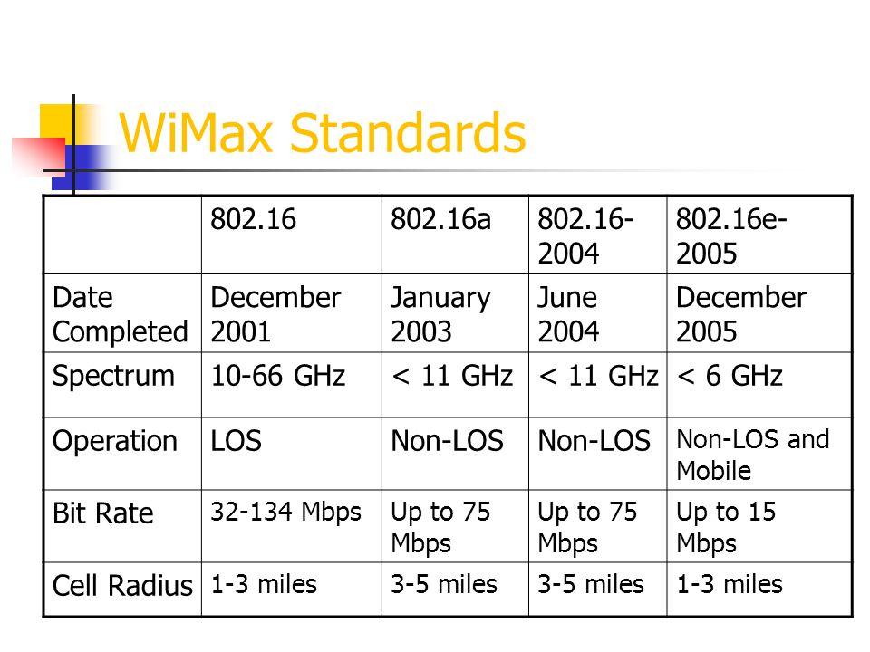 WiMax Standards 802.16802.16a802.16- 2004 802.16e- 2005 Date Completed December 2001 January 2003 June 2004 December 2005 Spectrum10-66 GHz< 11 GHz <