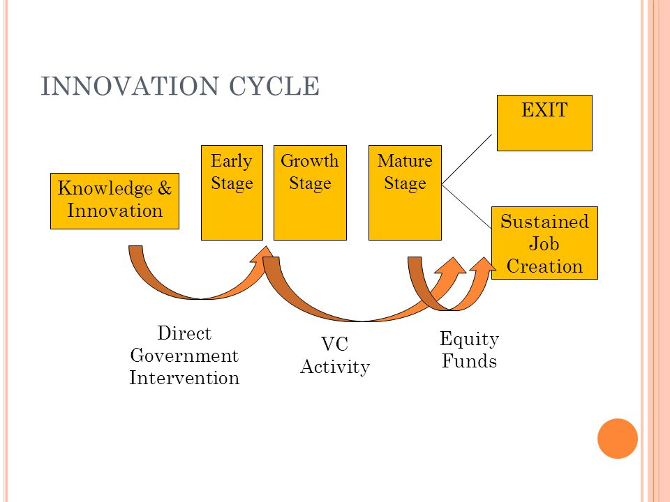 INNOVATION CYCLE Knowledge & Innovation Growth Stage Mature Stage Sustained Job Creation EXIT Early Stage Direct Government Intervention VC Activity E