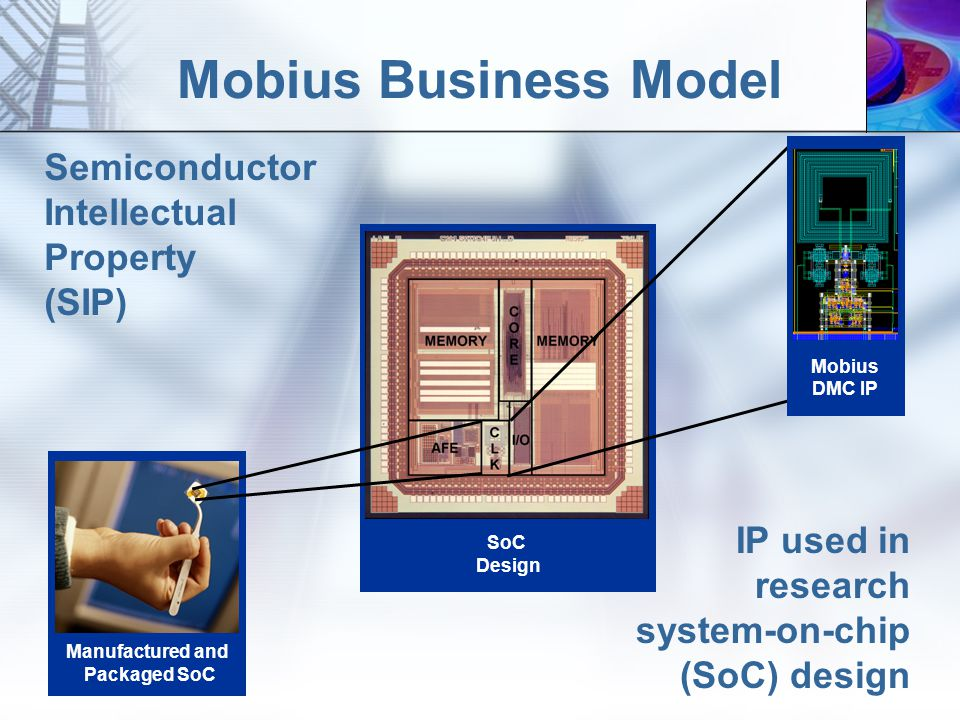 Mobius Business Model Manufactured and Packaged SoC SoC Design Semiconductor Intellectual Property (SIP) IP used in research system-on-chip (SoC) design Mobius DMC IP