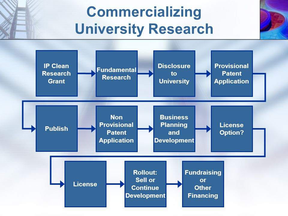 Commercializing University Research Fundraising or Other Financing Fundamental Research IP Clean Research Grant Disclosure to University Publish Non Provisional Patent Application Business Planning and Development License Rollout: Sell or Continue Development Provisional Patent Application License Option