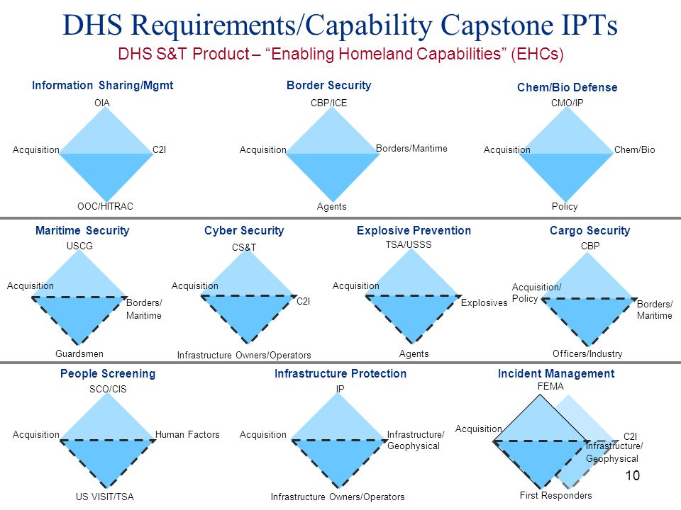 10 DHS Requirements/Capability Capstone IPTs DHS S&T Product – Enabling Homeland Capabilities (EHCs) OIA Acquisition CBP/ICECMO/IP Acquisition Explosi