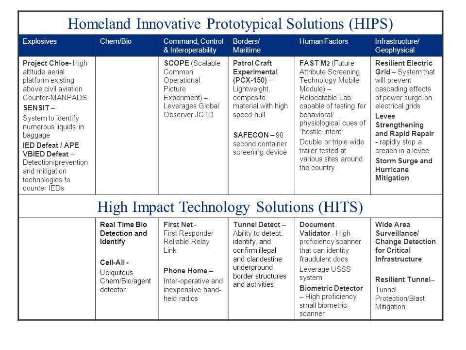 Homeland Innovative Prototypical Solutions (HIPS) ExplosivesChem/BioCommand, Control & Interoperability Borders/ Maritime Human FactorsInfrastructure/