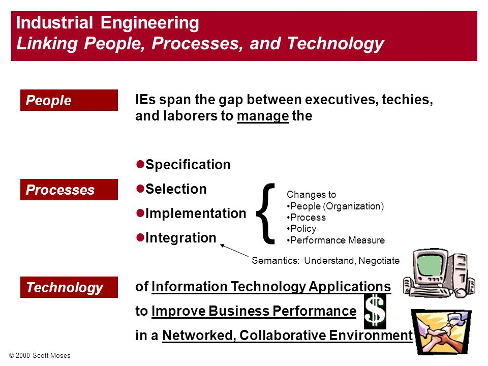 © 2000 Scott Moses Industrial Engineering Linking People, Processes, and Technology IEs span the gap between executives, techies, and laborers to manage the Specification Selection Implementation Integration of Information Technology Applications to Improve Business Performance in a Networked, Collaborative Environment People Processes Technology Changes to People (Organization) Process Policy Performance Measure { Semantics: Understand, Negotiate