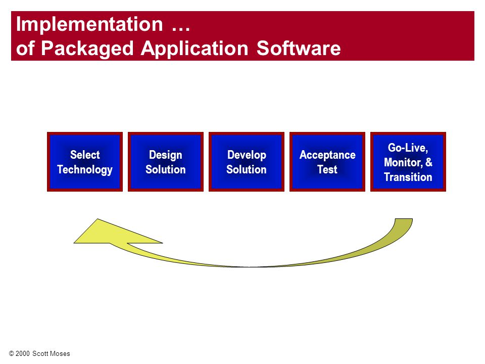 © 2000 Scott Moses Implementation … of Packaged Application Software Select Technology Design Solution Develop Solution Acceptance Test Go-Live, Monitor, & Transition
