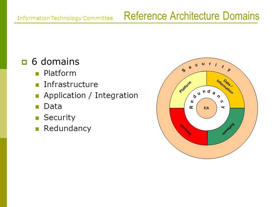 Reference Architecture Domains 6 domains Platform Infrastructure Application / Integration Data Security Redundancy Information Technology Committee