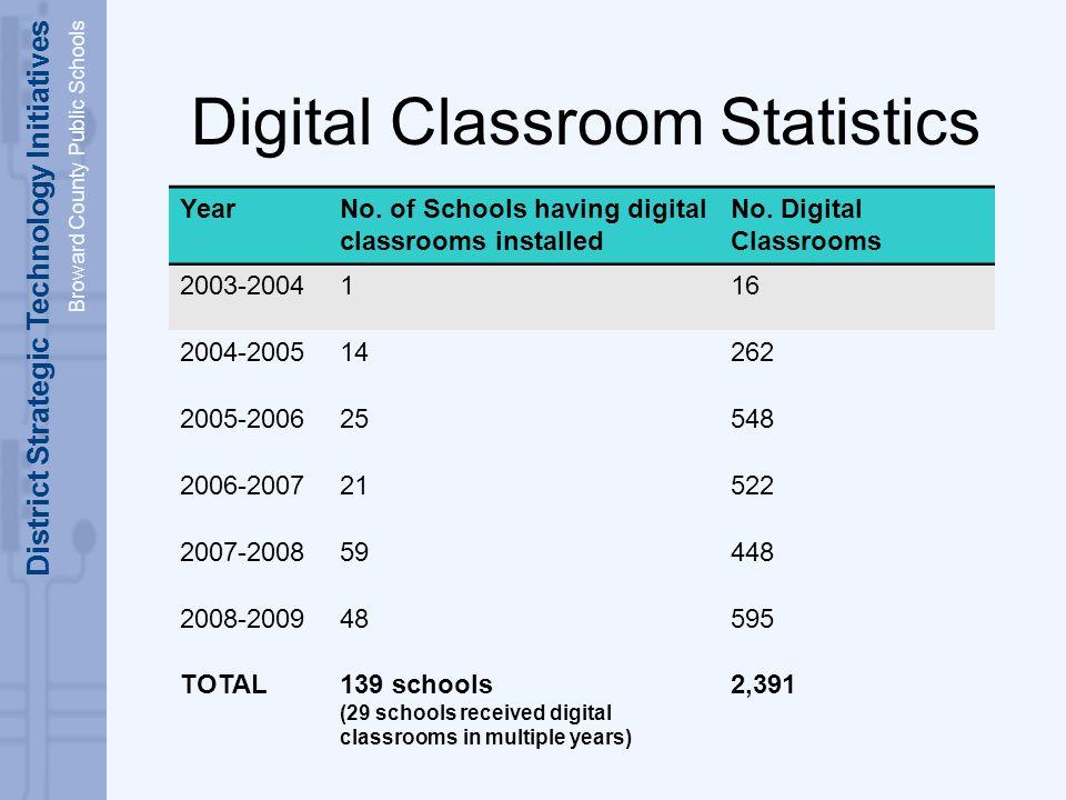 District Strategic Technology Initiatives Broward County Public Schools Digital Classroom Statistics YearNo.