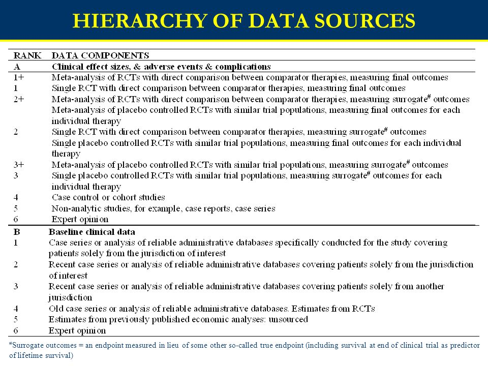 HIERARCHY OF DATA SOURCES # Surrogate outcomes = an endpoint measured in lieu of some other so-called true endpoint (including survival at end of clinical trial as predictor of lifetime survival)