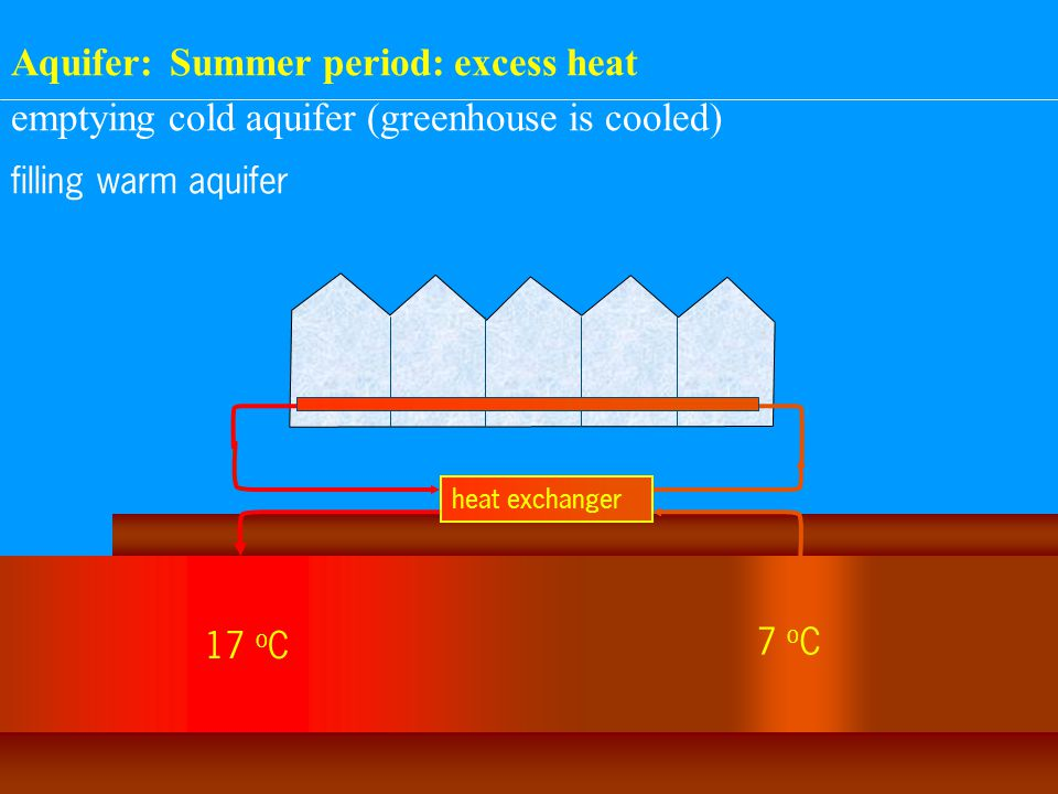 emptying cold aquifer (greenhouse is cooled) filling warm aquifer 17 o C 7 o C heat exchanger Aquifer: Summer period: excess heat