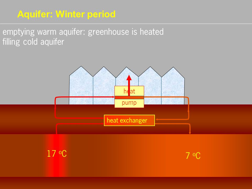 Aquifer: Winter period 17 o C 7 o C heat pump heat exchanger emptying warm aquifer: greenhouse is heated filling cold aquifer