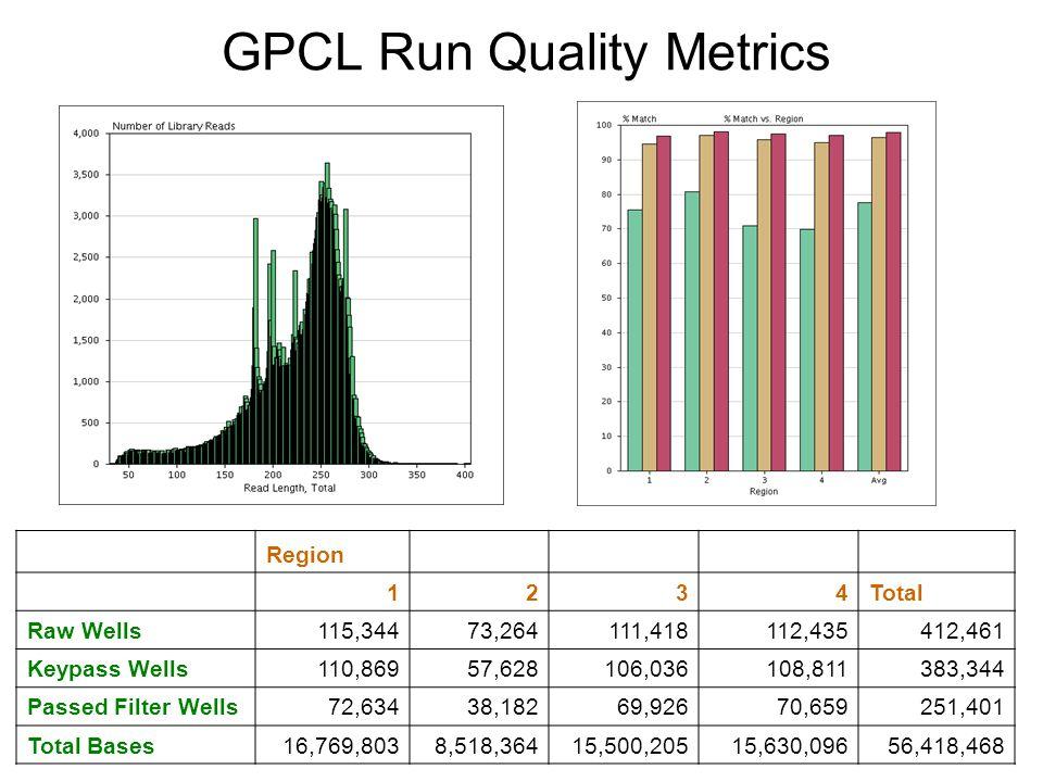 GPCL Run Quality Metrics Region 1234Total Raw Wells115,34473,264111,418112,435412,461 Keypass Wells110,86957,628106,036108,811383,344 Passed Filter We