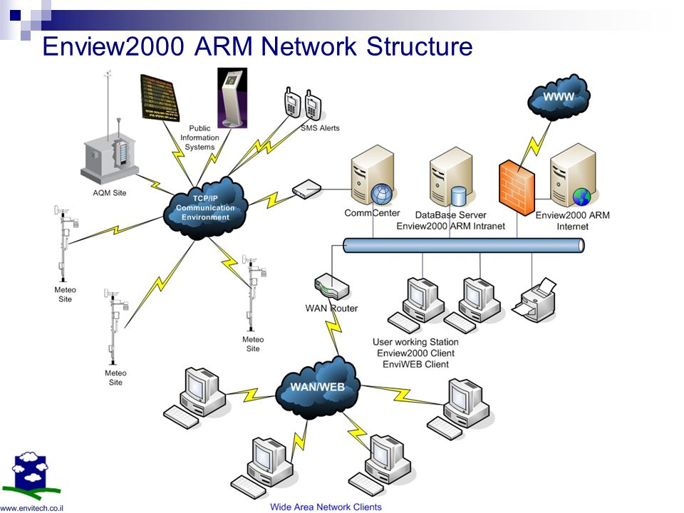 Enview2000 ARM Network Structure