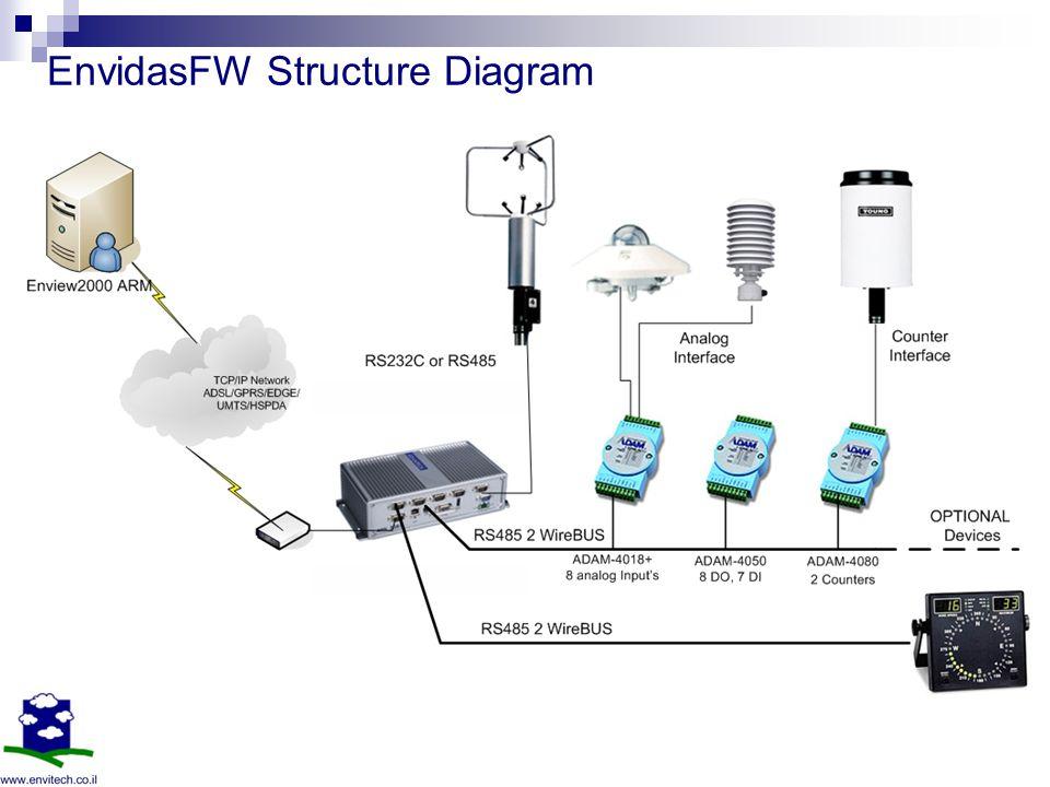 EnvidasFW Structure Diagram