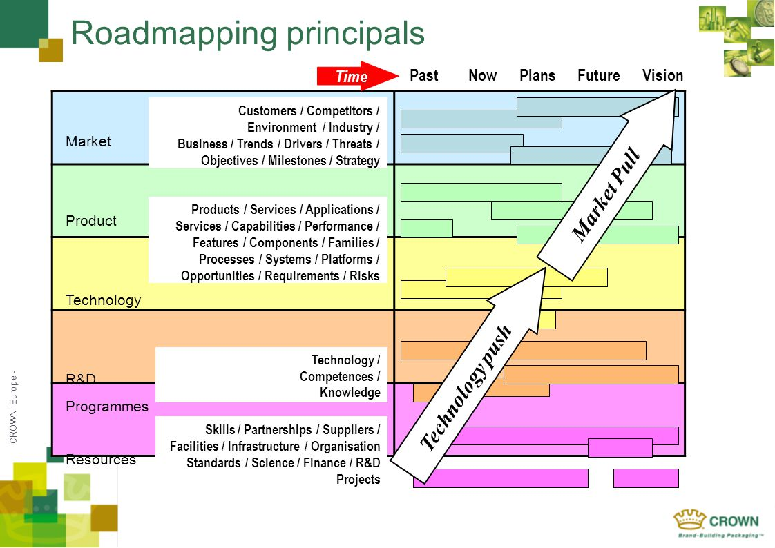 CROWN Europe - Roadmapping principals Market Product Technology R&D Programmes Resources PastNowPlansFutureVision Time Technology / Competences / Knowledge Products / Services / Applications / Services / Capabilities / Performance / Features / Components / Families / Processes / Systems / Platforms / Opportunities / Requirements / Risks Customers / Competitors / Environment / Industry / Business / Trends / Drivers / Threats / Objectives / Milestones / Strategy Skills / Partnerships / Suppliers / Facilities / Infrastructure / Organisation Standards / Science / Finance / R&D Projects Technology push Market Pull