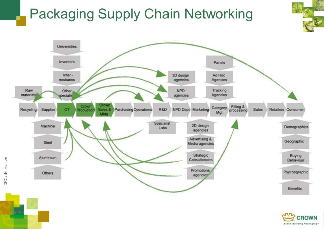 CROWN Europe - Packaging Supply Chain Networking