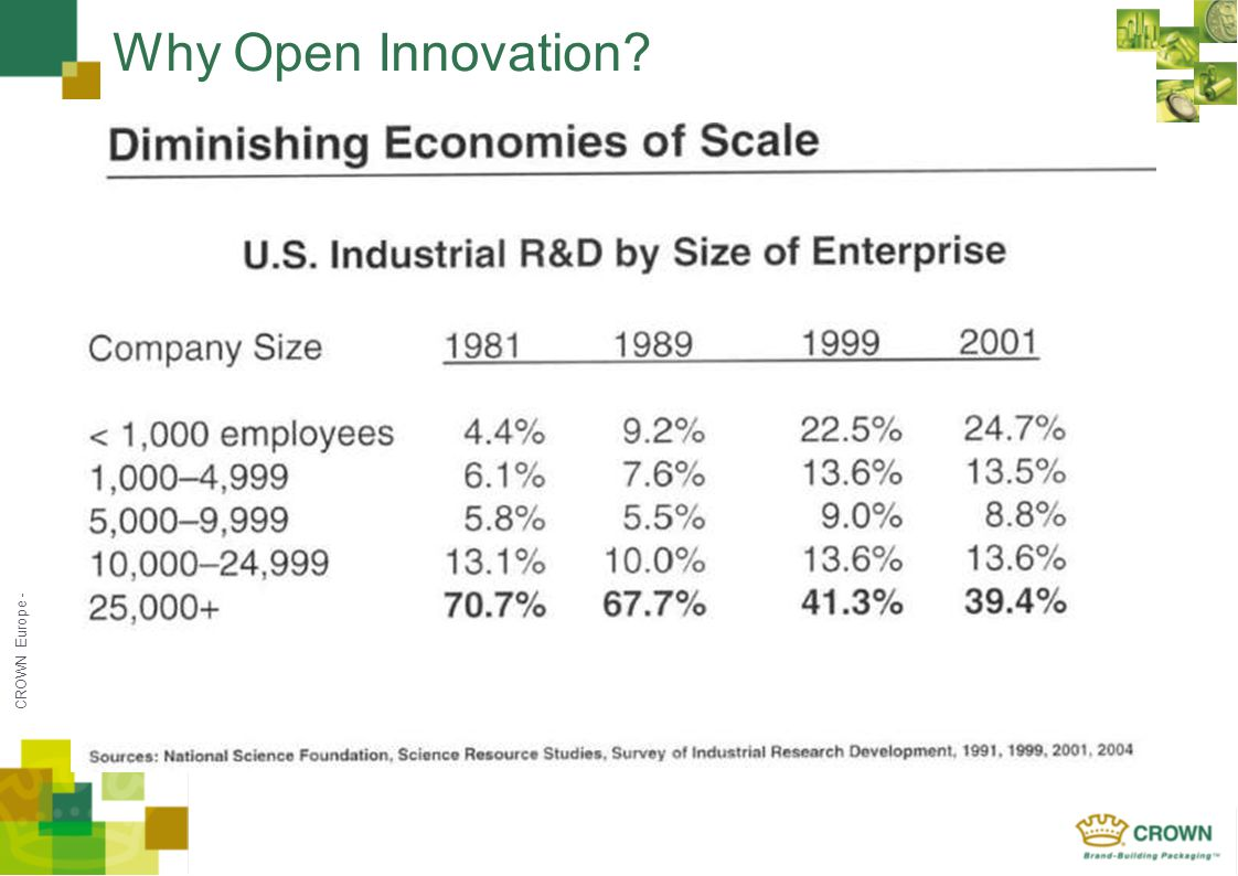 CROWN Europe - Why Open Innovation