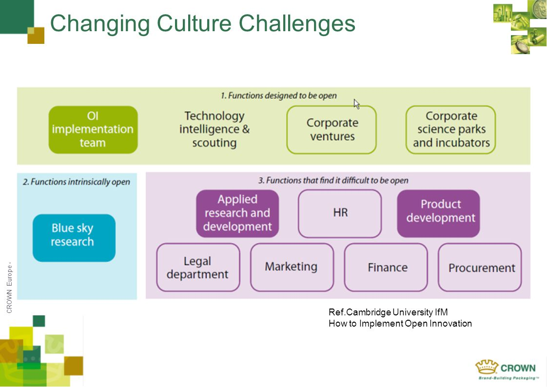 CROWN Europe - Changing Culture Challenges Ref.Cambridge University IfM How to Implement Open Innovation