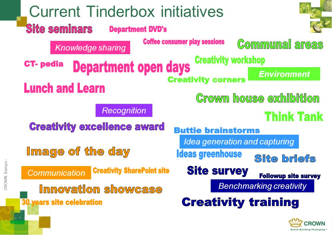 CROWN Europe - Current Tinderbox initiatives Knowledge sharing Idea generation and capturing Recognition Communication Environment Benchmarking creati