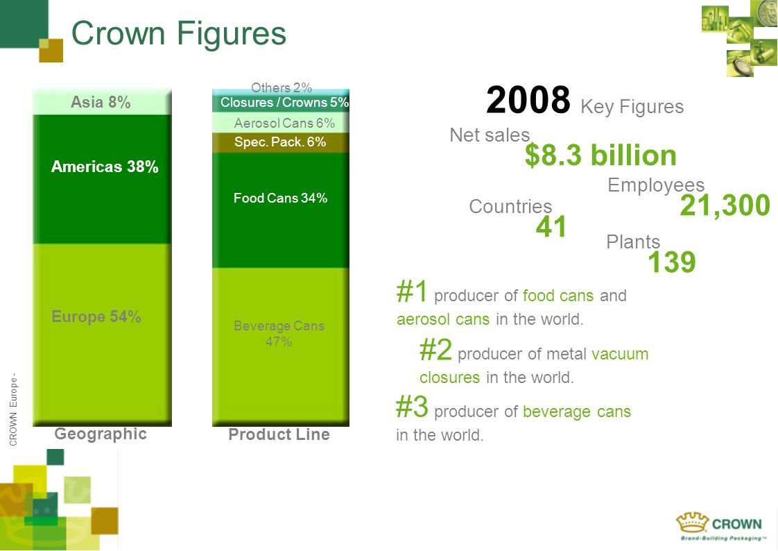 CROWN Europe - Asia 8% Geographic Product Line Europe 54% Asia 8% Americas 38% Beverage Cans 47% Food Cans 34% Aerosol Cans 6% Closures / Crowns 5% Sp
