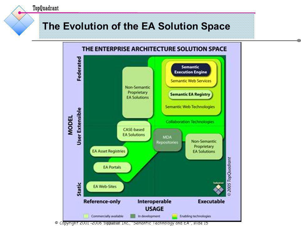 TopQuadrant © Copyright TopQuadrant Inc., Semantic Technology and EA, slide 15 The Evolution of the EA Solution Space