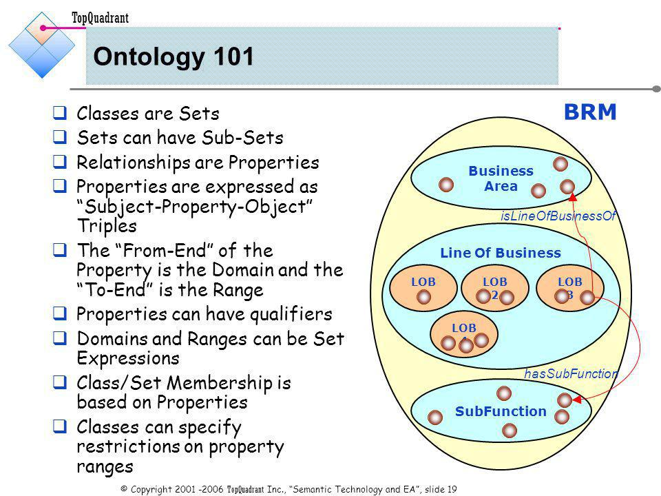 TopQuadrant © Copyright TopQuadrant Inc., Semantic Technology and EA, slide 19 Ontology 101 Classes are Sets Sets can have Sub-Sets Relationships are Properties Properties are expressed as Subject-Property-Object Triples The From-End of the Property is the Domain and the To-End is the Range Properties can have qualifiers Domains and Ranges can be Set Expressions Class/Set Membership is based on Properties Classes can specify restrictions on property ranges BRM Business Area Line Of Business SubFunction LOB 1 LOB 2 LOB 4 LOB 3 isLineOfBusinessOf hasSubFunction