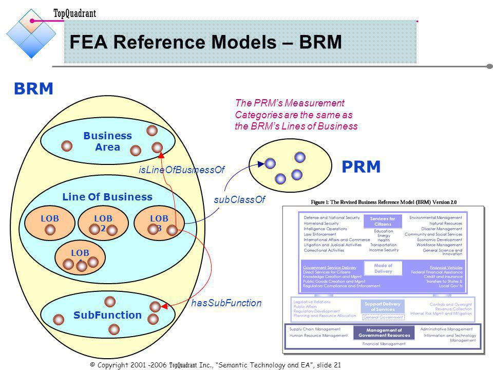 TopQuadrant © Copyright TopQuadrant Inc., Semantic Technology and EA, slide 21 FEA Reference Models – BRM BRM Business Area Line Of Business SubFunction LOB 1 LOB 2 LOB 4 LOB 3 isLineOfBusinessOf hasSubFunction PRM subClassOf The PRMs Measurement Categories are the same as the BRMs Lines of Business
