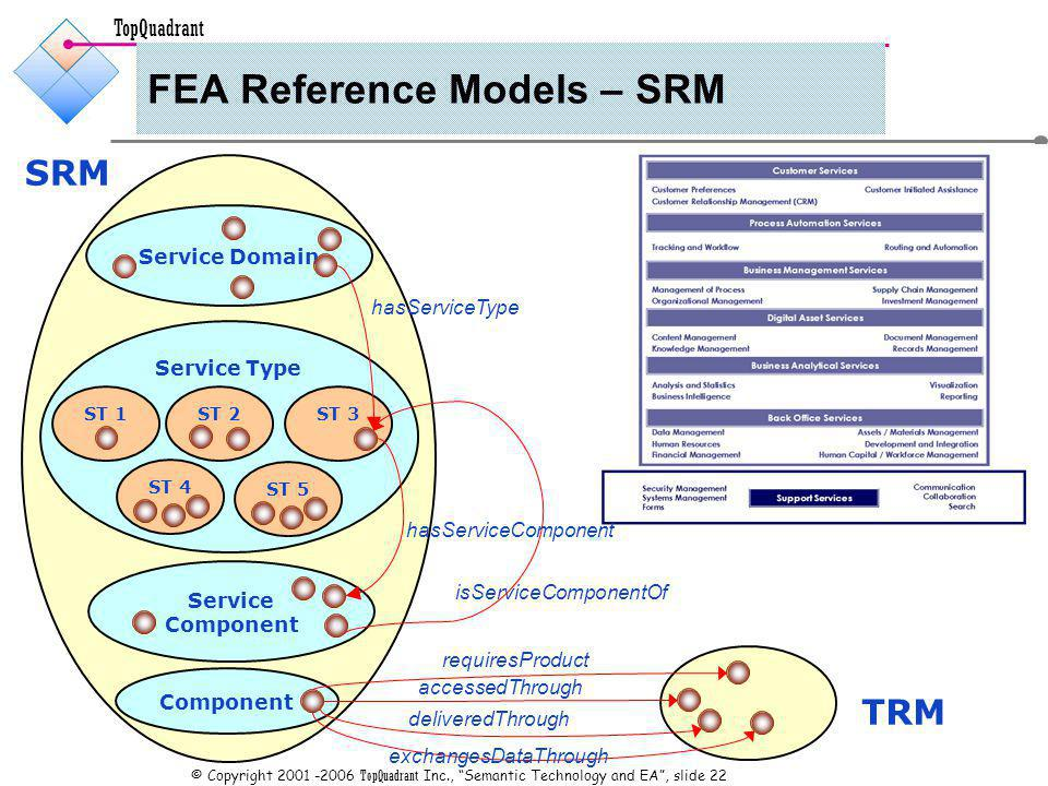TopQuadrant © Copyright TopQuadrant Inc., Semantic Technology and EA, slide 22 FEA Reference Models – SRM SRM Service Component Service Type Service Domain ST 1ST 2 ST 4 ST 3 isServiceComponentOf hasServiceComponent ST 5 hasServiceType Component accessedThrough TRM deliveredThrough exchangesDataThrough requiresProduct