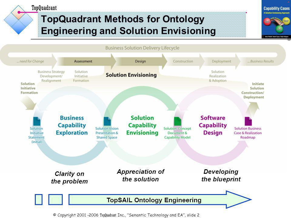 TopQuadrant © Copyright TopQuadrant Inc., Semantic Technology and EA, slide 2 TopQuadrant Methods for Ontology Engineering and Solution Envisioning Clarity on the problem Appreciation of the solution Developing the blueprint TopSAIL Ontology Engineering