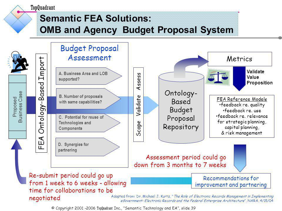 TopQuadrant © Copyright TopQuadrant Inc., Semantic Technology and EA, slide 39 Semantic FEA Solutions: OMB and Agency Budget Proposal System Proposed Business Case Scope Validate Assess FEA Reference Models feedback re.