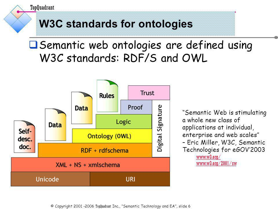 TopQuadrant © Copyright TopQuadrant Inc., Semantic Technology and EA, slide 6 W3C standards for ontologies Semantic web ontologies are defined using W3C standards: RDF/S and OWL Semantic Web is stimulating a whole new class of applications at individual, enterprise and web scales – Eric Miller, W3C, Semantic Technologies for eGOV