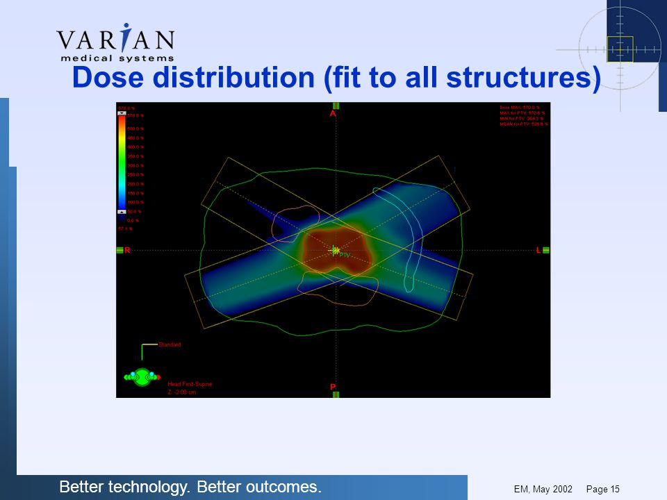 Better technology. Better outcomes. EM, May 2002 Page 15 Dose distribution (fit to all structures)