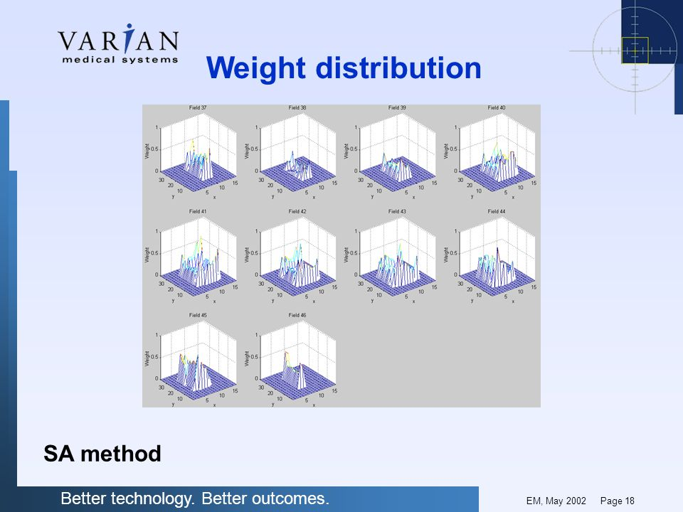 Better technology. Better outcomes. EM, May 2002 Page 18 Weight distribution SA method