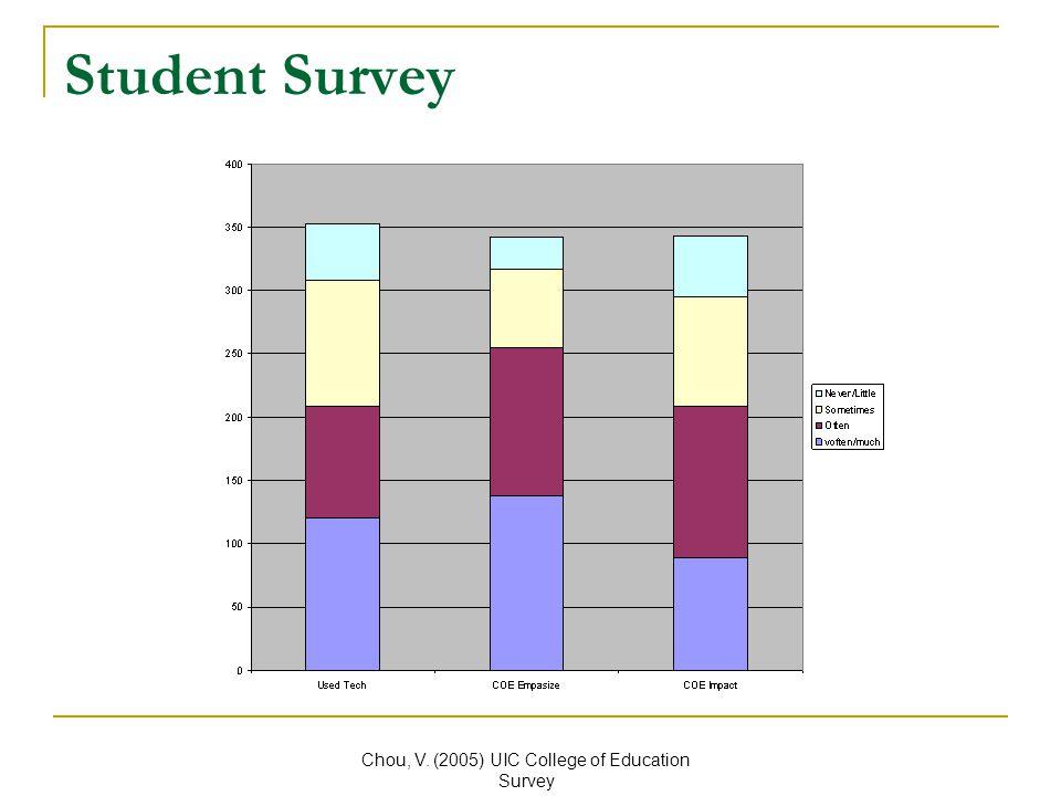 Student Survey Chou, V. (2005) UIC College of Education Survey