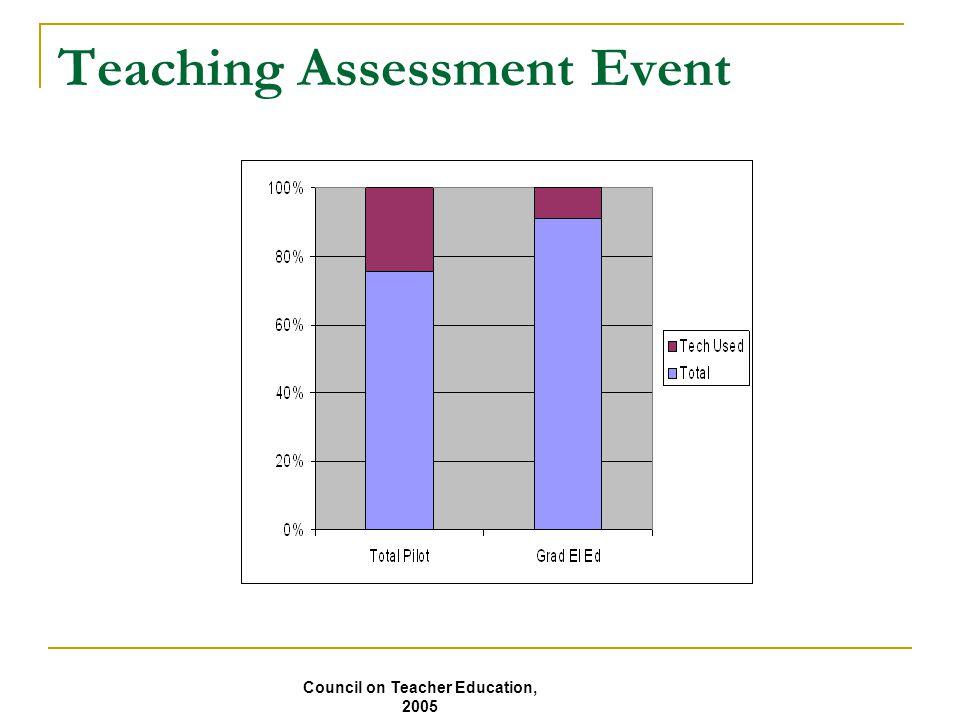 Teaching Assessment Event Council on Teacher Education, 2005