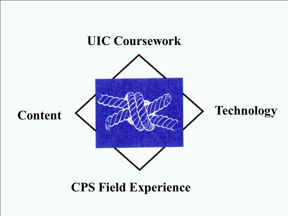 Content Technology UIC Coursework CPS Field Experience