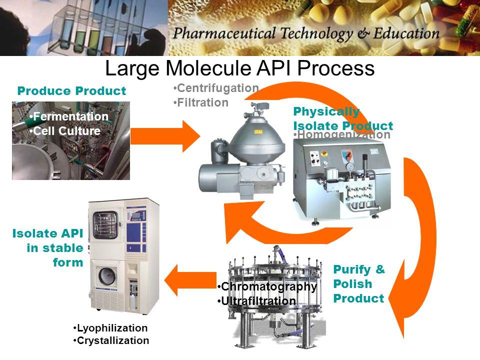 Drug Delivery Platforms Solid Form Liquid Form Polymer Matrix
