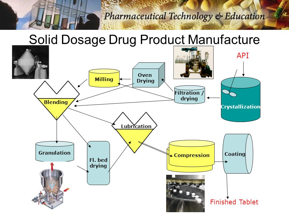 Solid Dosage Drug Product Manufacture API Crystallization Filtration / drying Oven Drying Fl.