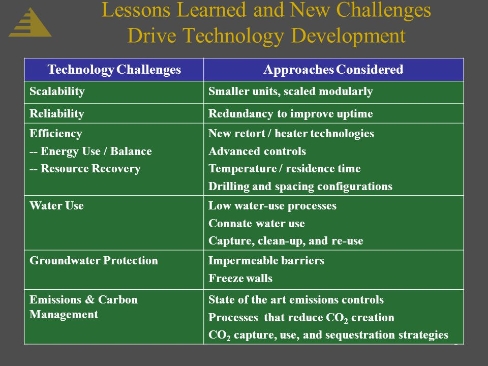 5 Lessons Learned and New Challenges Drive Technology Development Technology ChallengesApproaches Considered ScalabilitySmaller units, scaled modularly ReliabilityRedundancy to improve uptime Efficiency -- Energy Use / Balance -- Resource Recovery New retort / heater technologies Advanced controls Temperature / residence time Drilling and spacing configurations Water UseLow water-use processes Connate water use Capture, clean-up, and re-use Groundwater ProtectionImpermeable barriers Freeze walls Emissions & Carbon Management State of the art emissions controls Processes that reduce CO 2 creation CO 2 capture, use, and sequestration strategies