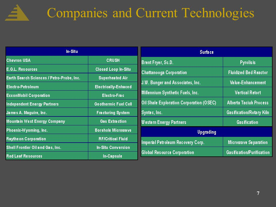 7 Companies and Current Technologies