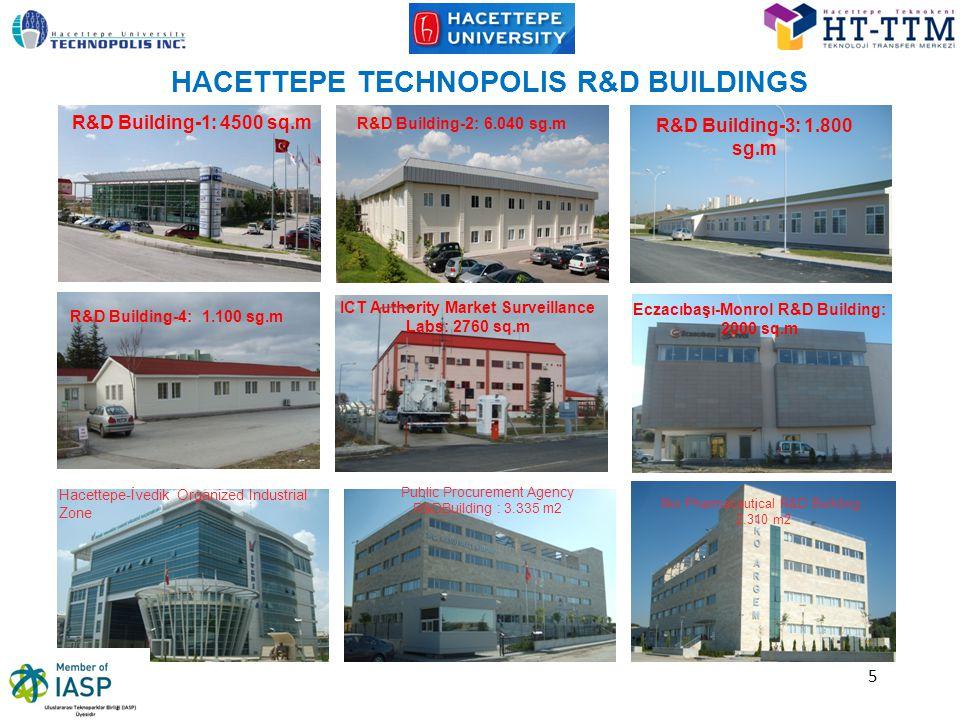 5 HACETTEPE TECHNOPOLIS R&D BUILDINGS R&D Building-2: 6.040 sg.m R&D Building-3: 1.800 sg.m R&D Building-4: 1.100 sg.m ICT Authority Market Surveillance Labs: 2760 sq.m Eczacıbaşı-Monrol R&D Building: 2000 sq.m : 16.461 m2 Hacettepe-İvedik Organized Industrial Zone Public Procurement Agency R&DBuilding : 3.335 m2 İlko Pharmaceutical R&D Building : 2.310 m2 R&D Building-1: 4500 sq.m