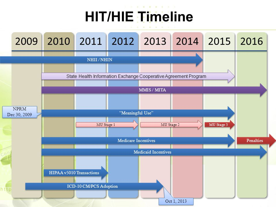HIT/HIE Timeline 20092010201120122013201420152016 ICD-10 CM/PCS Adoption Oct 1, 2013 NHII / NHIN NPRM Dec 30, 2009 NPRM Dec 30, 2009 Meaningful Use MU Stage 1 MU Stage 2 MU Stage 3 Medicare Incentives Medicaid Incentives MMIS / MITA HIPAA v5010 Transactions Penalties State Health Information Exchange Cooperative Agreement Program