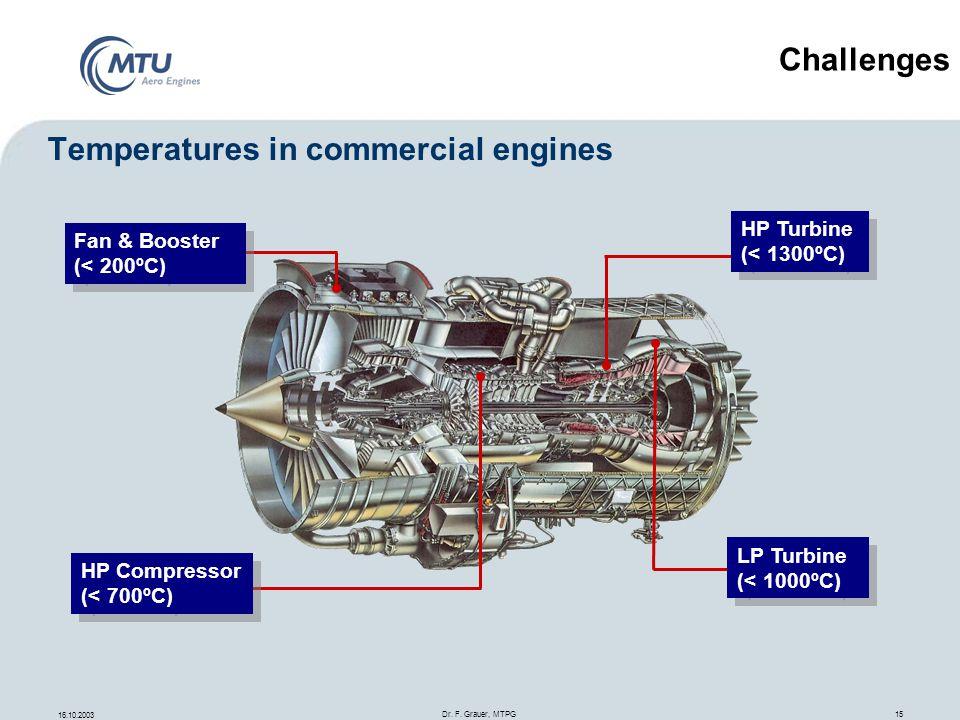 16.10.2003 Dr. F. Grauer, MTPG 15 Temperatures in commercial engines Fan & Booster (< 200ºC) Fan & Booster (< 200ºC) HP Compressor (< 700ºC) HP Compre