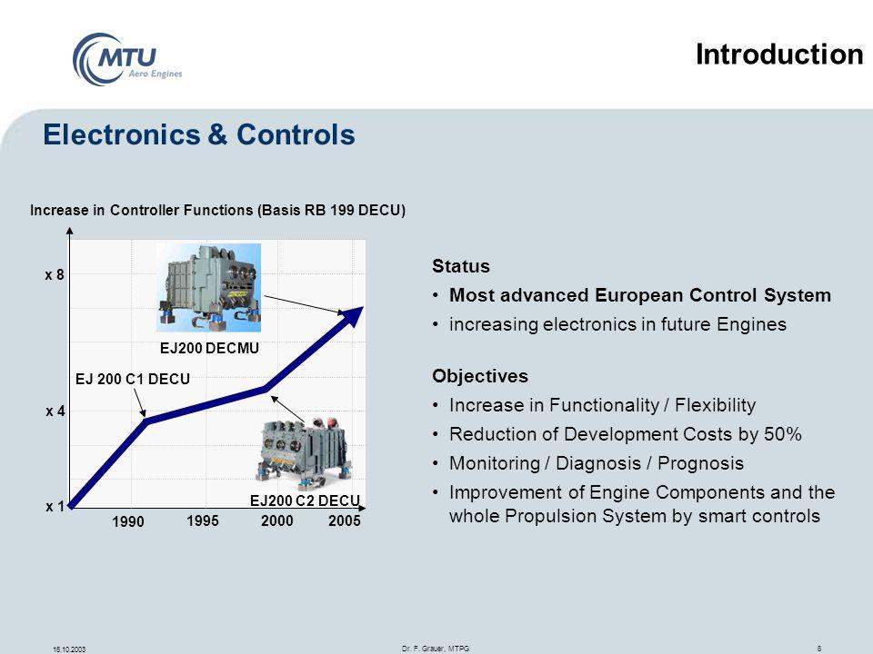 16.10.2003 Dr. F. Grauer, MTPG 8 1990 2000 1995 x 1 x 4 x 8 Increase in Controller Functions (Basis RB 199 DECU) EJ200 C2 DECU EJ200 DECMU EJ 200 C1 D