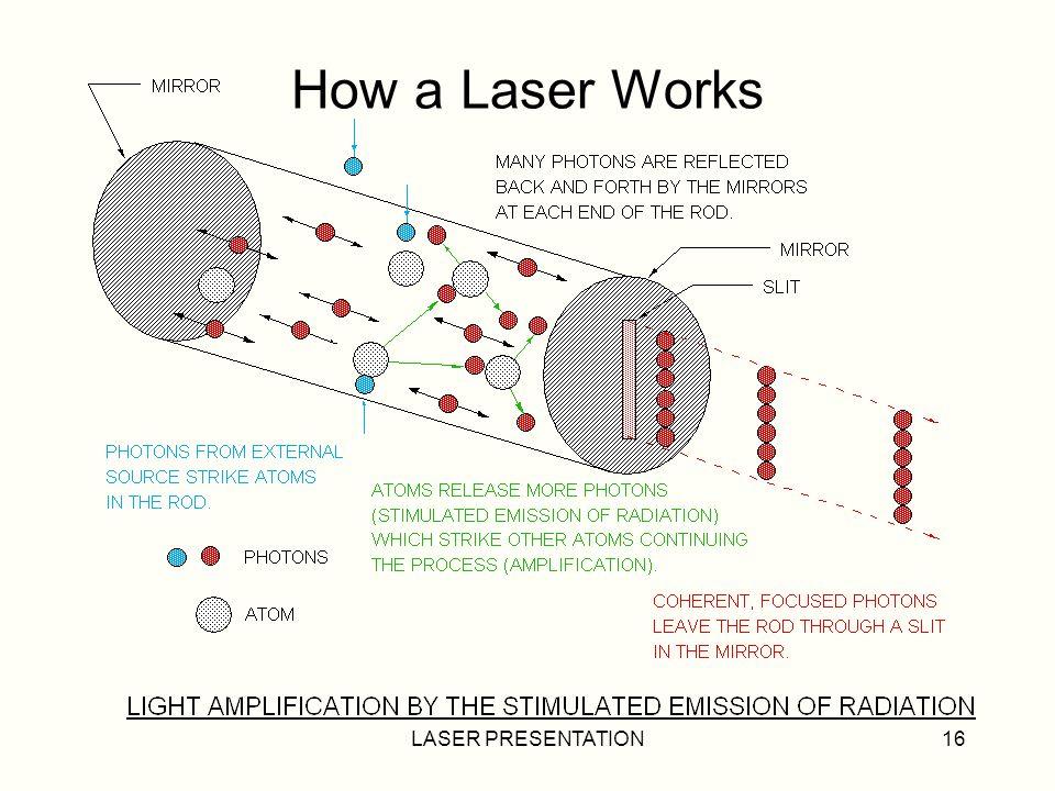 LASER PRESENTATION16 How a Laser Works